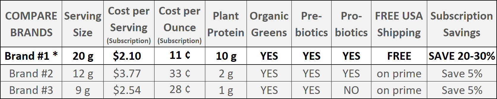 Compare three Top Brands of Superfoods and Greens products